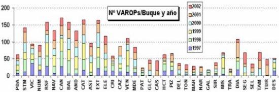 VAROPs emitidos por cada buque durante los años 1997 a 2002