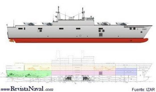 Perfil y distribución interior del futuro Buque de Proyección Estratégica (LL) para la Armada española