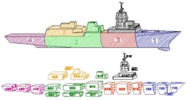 En este gráfico se detalla el despiece en secciones y bloques de la F-310. Los bloques correspondientes a las secciones 1 y 4 serán construidos en Bergen por BMV. Las secciones 2, 3, 5 y 6 serán construidas por IZAR en Ferrol.